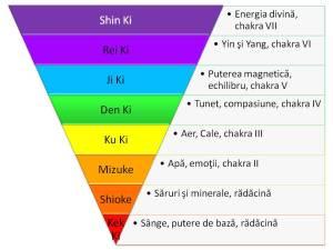 diagrama energii
